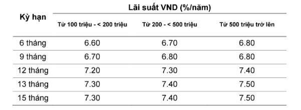 Lãi suất ngân hàng VietABank 5/2021